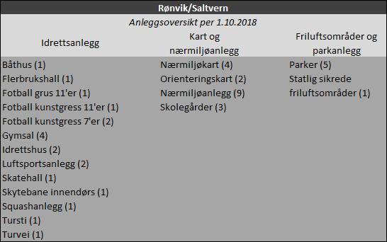 Anleggsoversikt: Rønvik og Saltvern