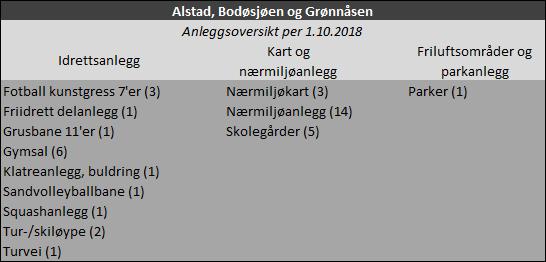 Anleggsoversikt: Alstad, Bodøsjøen og Grønnåsen