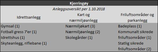 Anleggsoversikt: Kjerringøy