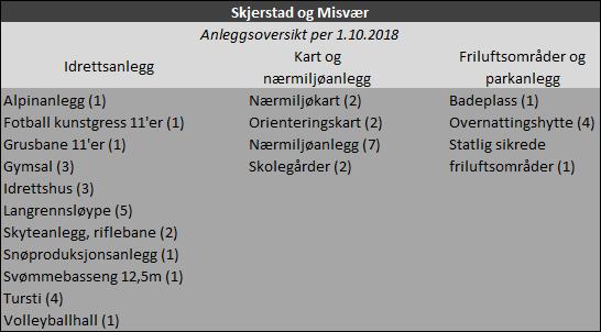 Anleggsoversikt: Skjerstad og Misvær
